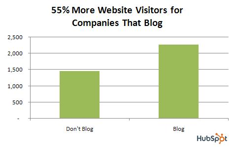 website_visitors_for_companies_that_blog.jpg